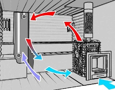 Как выполнить вентиляцию бани своими руками