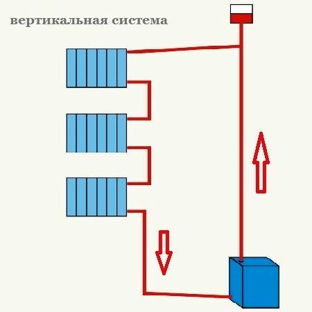Ленинградка однотрубная своими руками 42